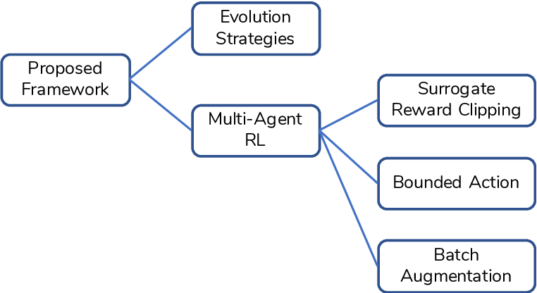 Figure 1 for Batch-Augmented Multi-Agent Reinforcement Learning for Efficient Traffic Signal Optimization