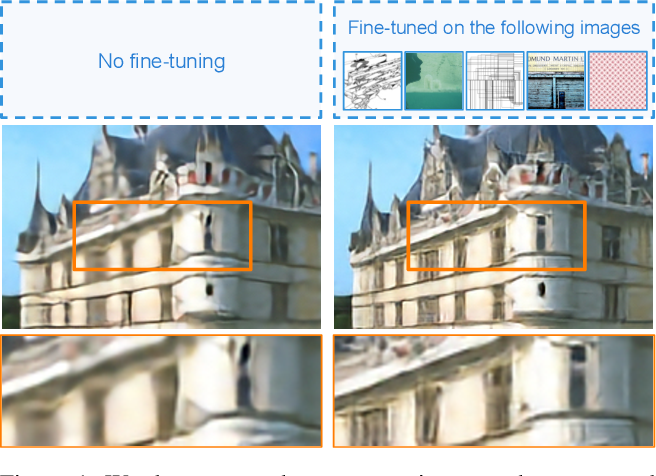 Figure 1 for Test-Time Adaptation for Super-Resolution: You Only Need to Overfit on a Few More Images