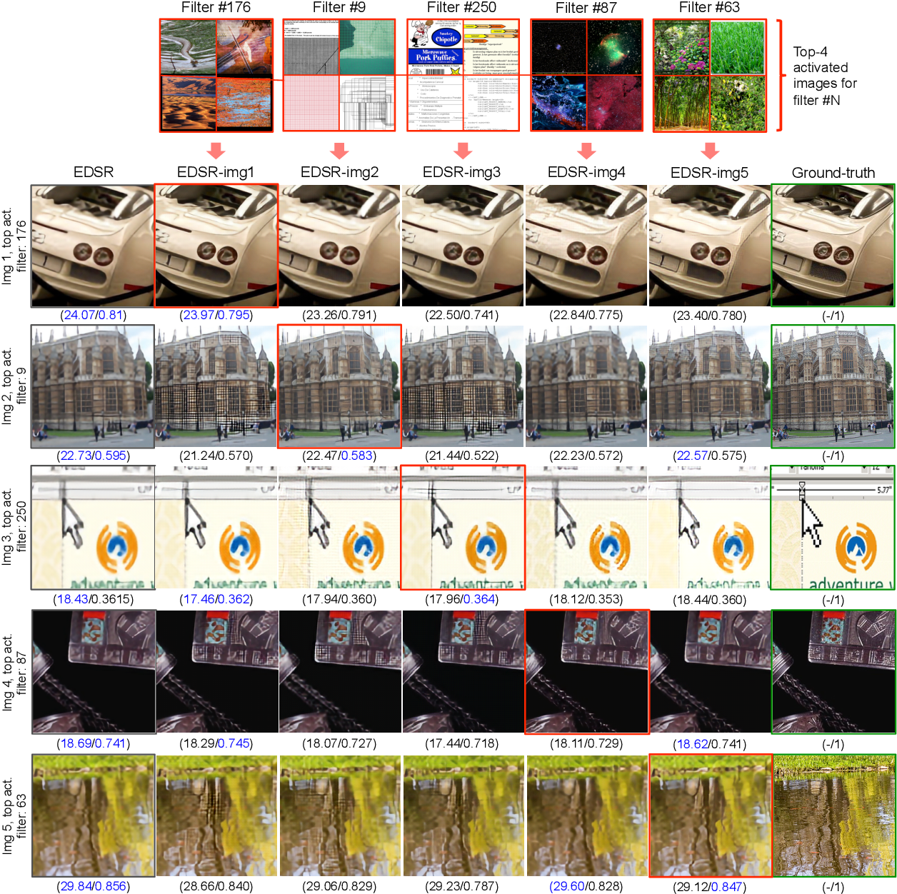 Figure 3 for Test-Time Adaptation for Super-Resolution: You Only Need to Overfit on a Few More Images
