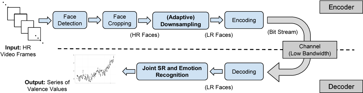 Figure 3 for Robust Emotion Recognition from Low Quality and Low Bit Rate Video: A Deep Learning Approach