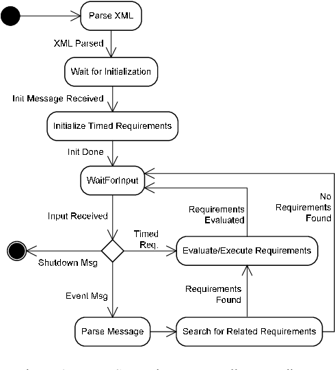 Figure 4 from Stress Testing the Logical Decision Making Server of a
