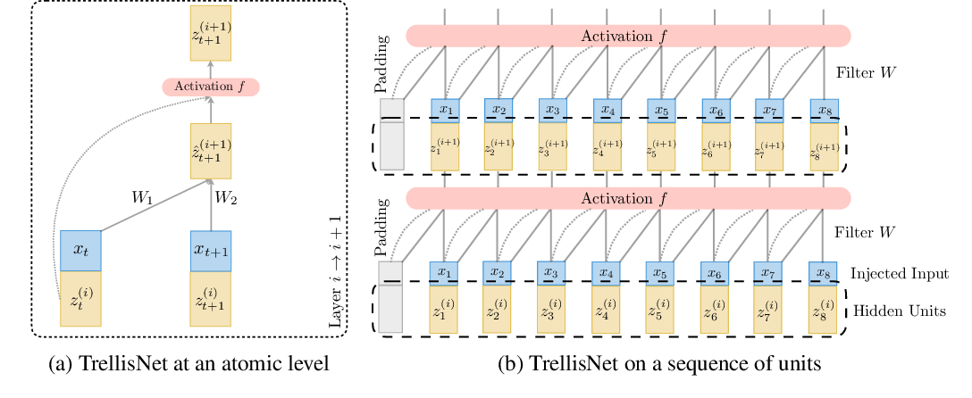 Figure 1 for Trellis Networks for Sequence Modeling