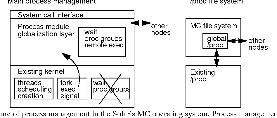 Building Distributed Process Management On An Object Oriented