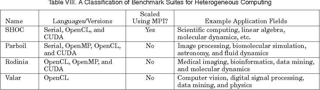 Table VIII from A Survey of CPU-GPU Heterogeneous Computing