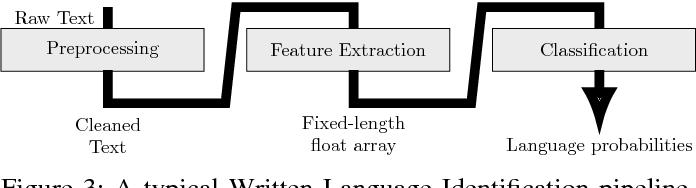 Figure 3 for The WiLI benchmark dataset for written language identification