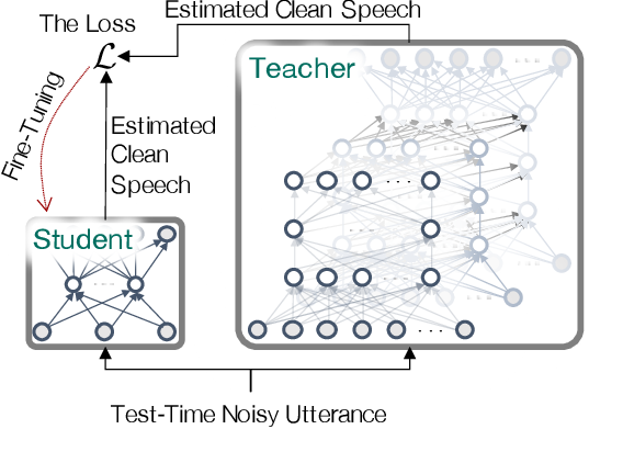 Figure 1 for Test-Time Adaptation Toward Personalized Speech Enhancement: Zero-Shot Learning with Knowledge Distillation