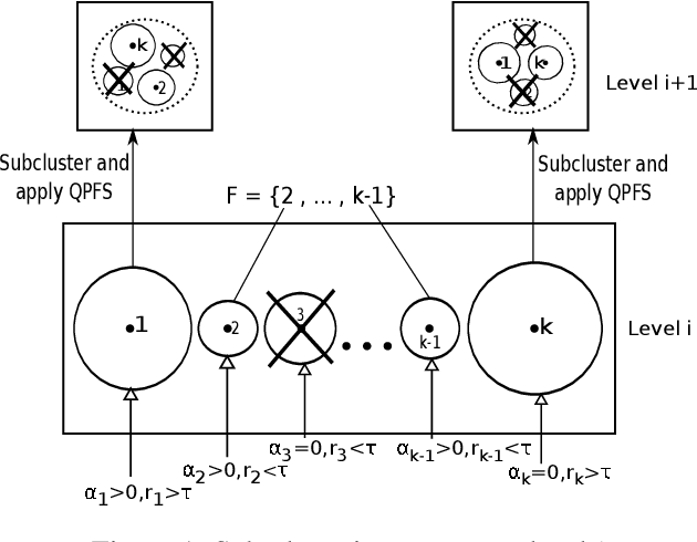 Figure 1 for Integrating K-means with Quadratic Programming Feature Selection