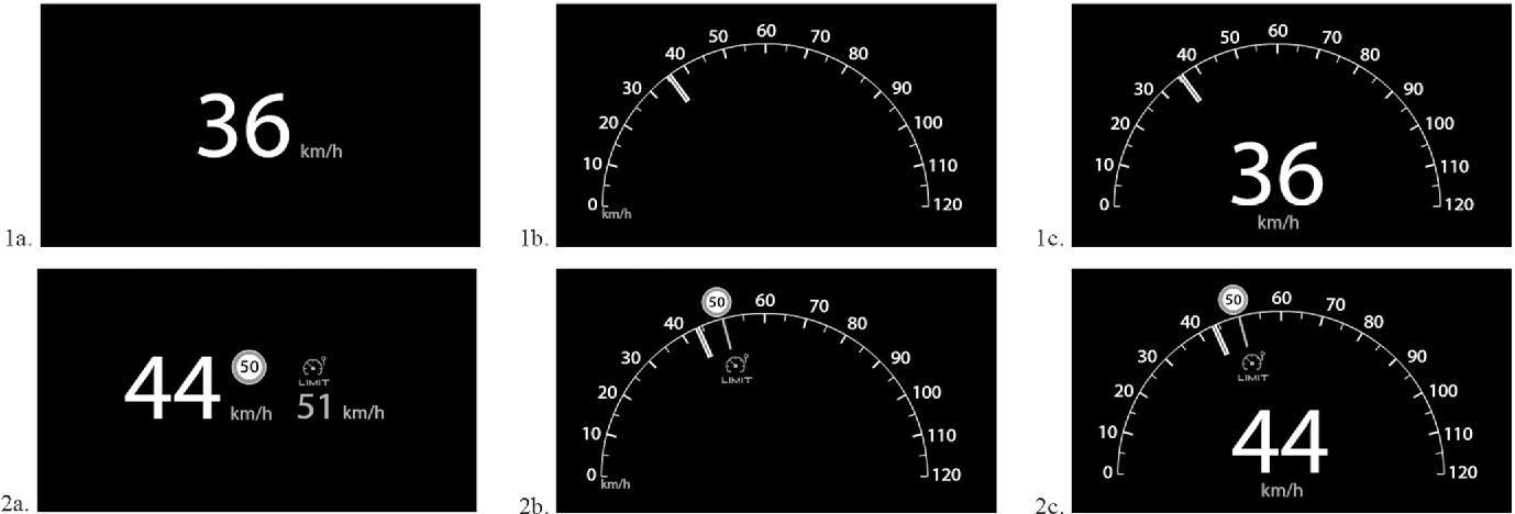 Figure 1 from Digital, analogue, or redundant speedometers for truck