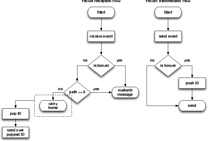 Figure 4 from Introducing ufo js: A browser-oriented p2p network