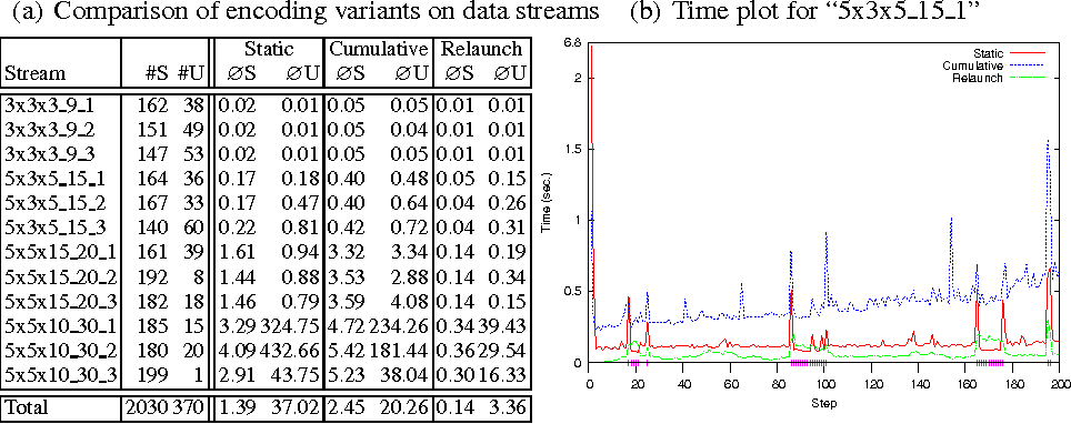 Figure 2 for Answer Set Programming for Stream Reasoning
