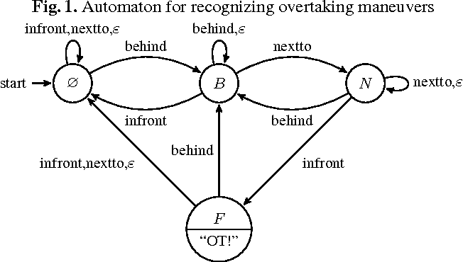 Figure 1 for Answer Set Programming for Stream Reasoning
