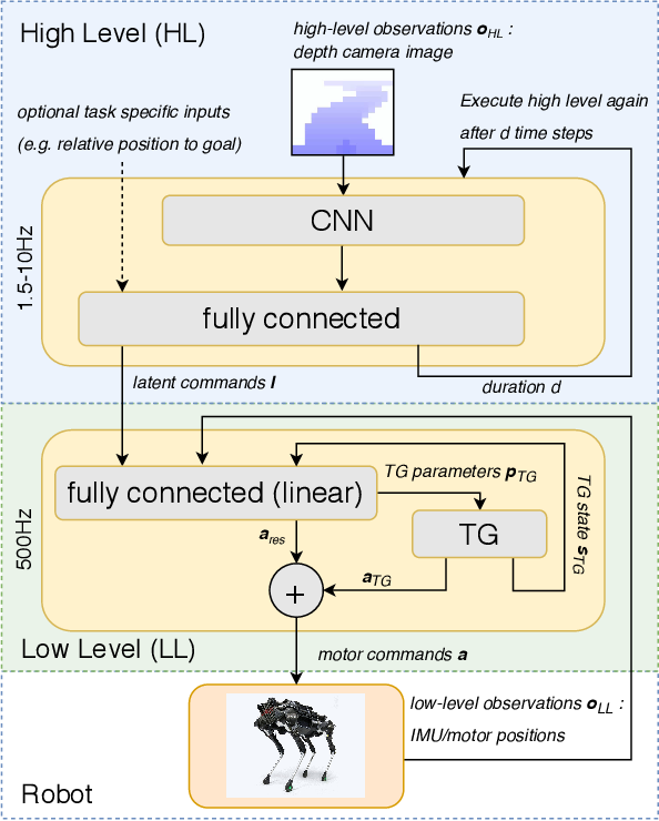 Figure 1 for From Pixels to Legs: Hierarchical Learning of Quadruped Locomotion