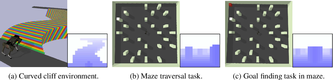 Figure 2 for From Pixels to Legs: Hierarchical Learning of Quadruped Locomotion