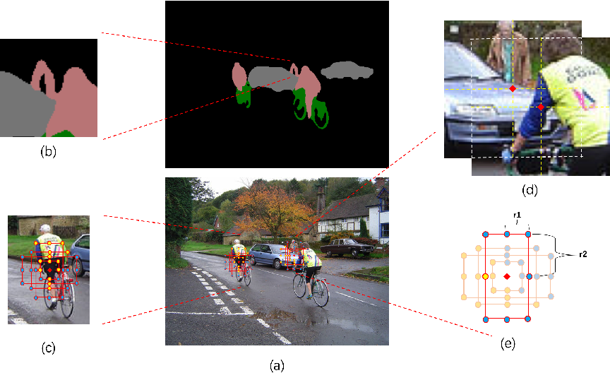 Figure 1 for Improving Semantic Segmentation via Dilated Affinity