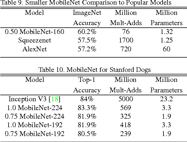 Table 10 from MobileNets: Efficient Convolutional Neural Networks
