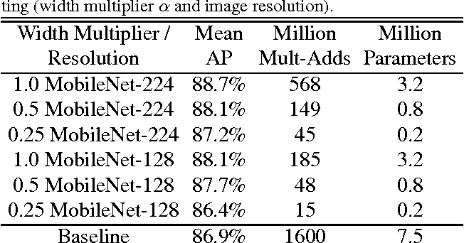 Table 12 from MobileNets: Efficient Convolutional Neural Networks