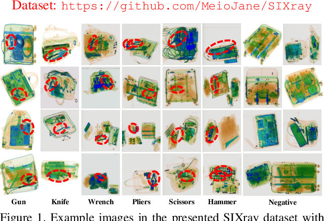 Figure 1 for SIXray : A Large-scale Security Inspection X-ray Benchmark for Prohibited Item Discovery in Overlapping Images
