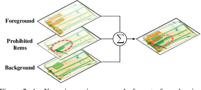 Figure 3 for SIXray : A Large-scale Security Inspection X-ray Benchmark for Prohibited Item Discovery in Overlapping Images