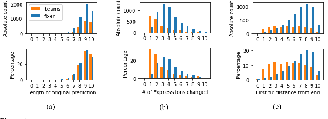 Figure 4 for Neural Program Synthesis with a Differentiable Fixer