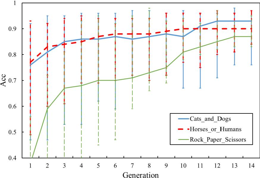 Figure 4 for Genetic Algorithm based hyper-parameters optimization for transfer Convolutional Neural Network