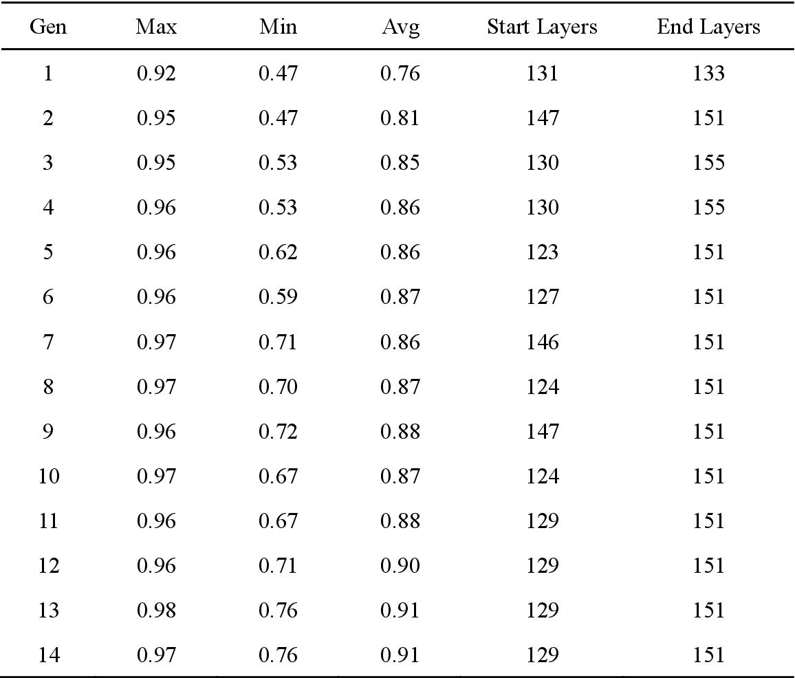 Figure 2 for Genetic Algorithm based hyper-parameters optimization for transfer Convolutional Neural Network