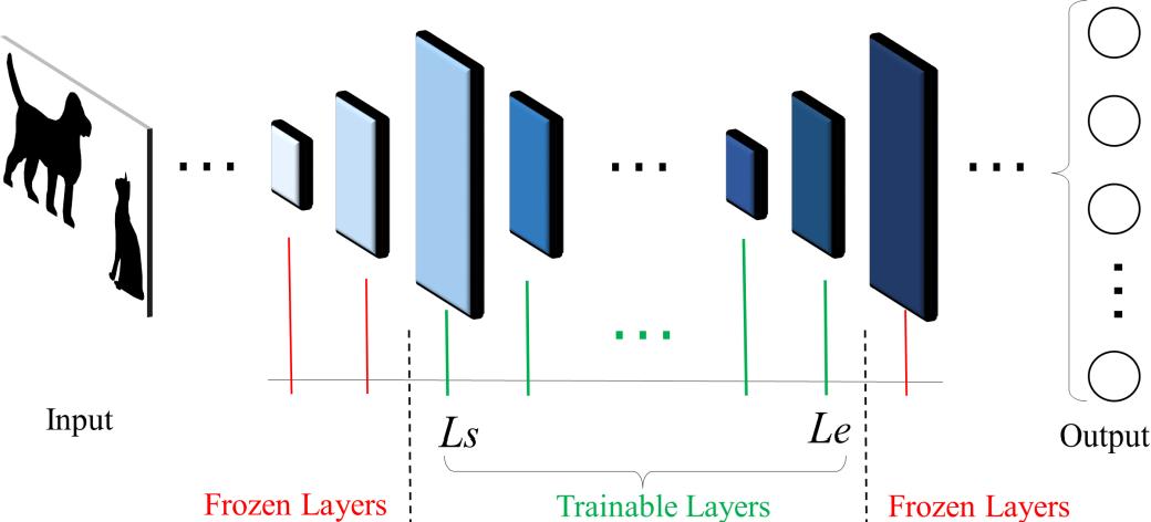 Figure 1 for Genetic Algorithm based hyper-parameters optimization for transfer Convolutional Neural Network