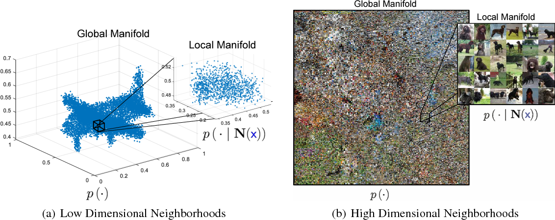 Figure 1 for A Forest from the Trees: Generation through Neighborhoods