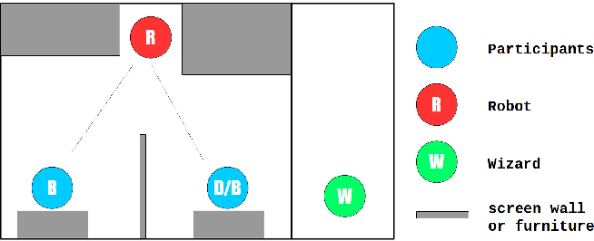 Figure 1 for Help, Anyone? A User Study For Modeling Robotic Behavior To Mitigate Malfunctions With The Help Of The User