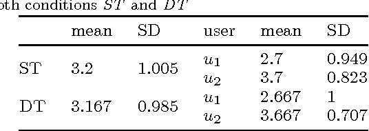Figure 4 for Help, Anyone? A User Study For Modeling Robotic Behavior To Mitigate Malfunctions With The Help Of The User