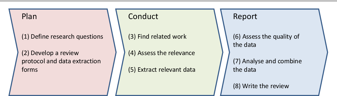 Figure 1 for Analysing the Requirements for an Open Research Knowledge Graph: Use Cases, Quality Requirements and Construction Strategies