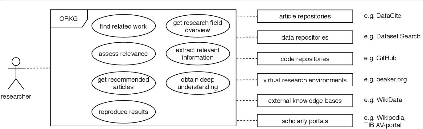 Figure 3 for Analysing the Requirements for an Open Research Knowledge Graph: Use Cases, Quality Requirements and Construction Strategies