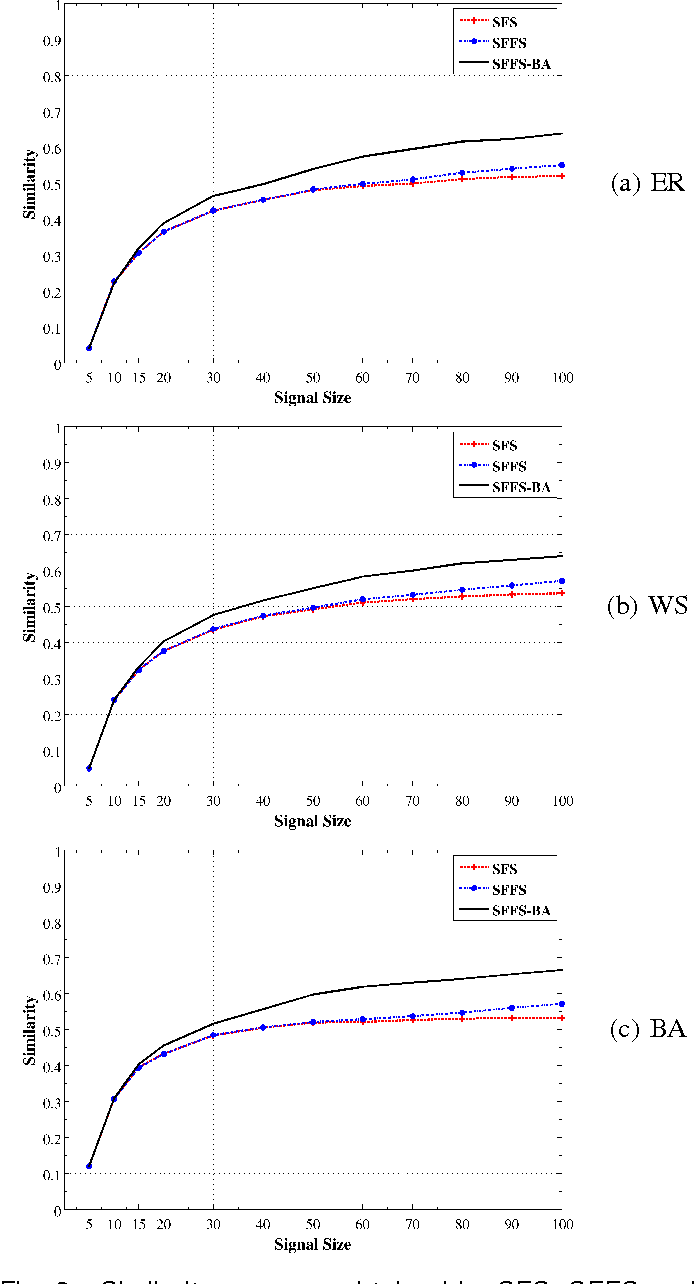 Figure 3 for An iterative feature selection method for GRNs inference by exploring topological properties