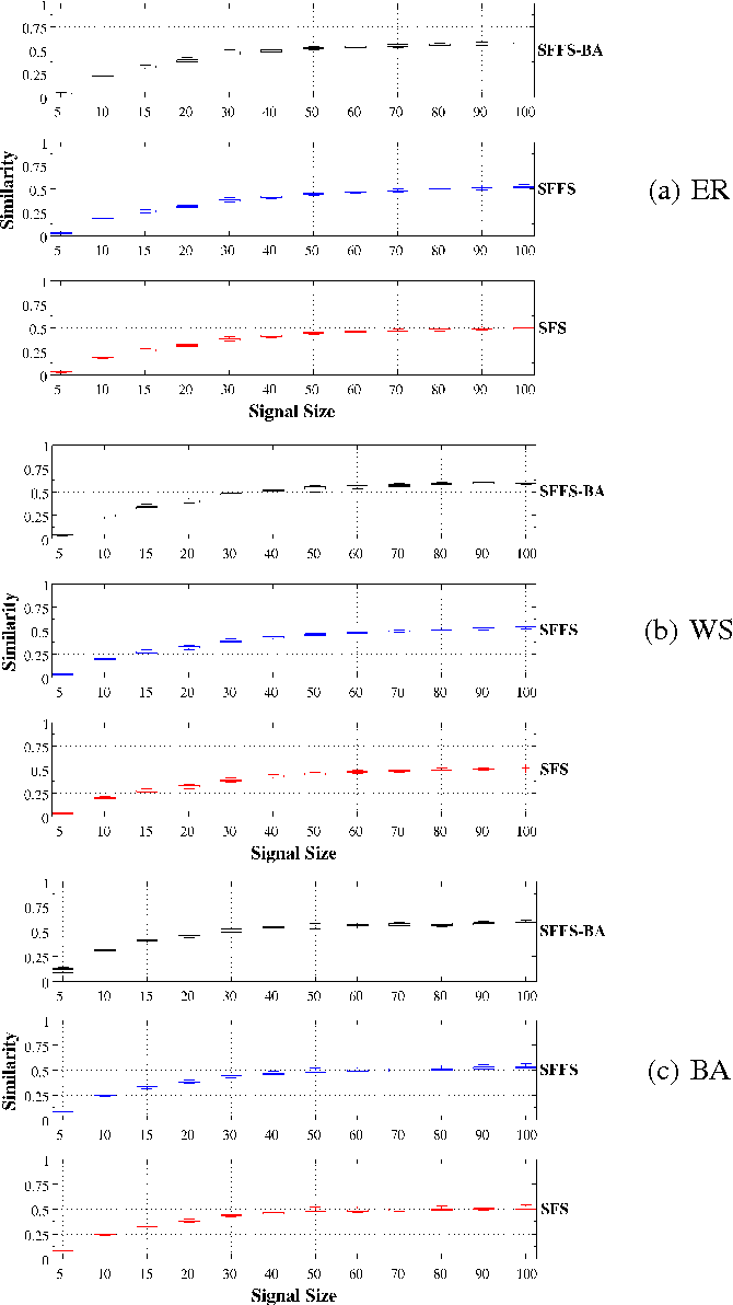 Figure 4 for An iterative feature selection method for GRNs inference by exploring topological properties