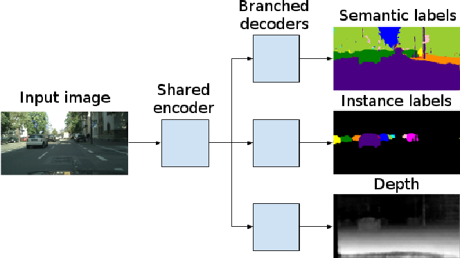 Figure 1 for Fast Scene Understanding for Autonomous Driving