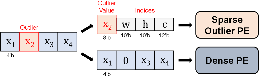 Figure 1 for Overwrite Quantization: Opportunistic Outlier Handling for Neural Network Accelerators