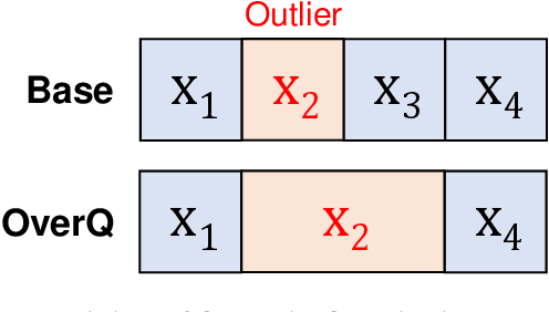 Figure 3 for Overwrite Quantization: Opportunistic Outlier Handling for Neural Network Accelerators