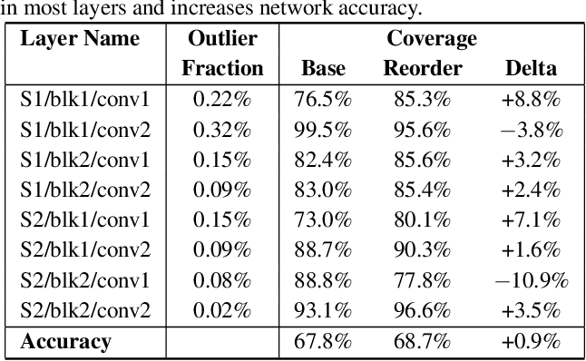 Figure 2 for Overwrite Quantization: Opportunistic Outlier Handling for Neural Network Accelerators