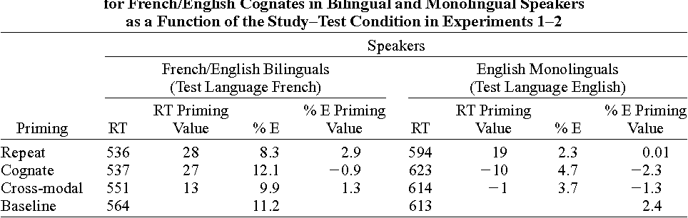 Table 1 Lexical Decision Latencies (RTs, in Milliseconds), Error Rates, and Priming Values for French/English Cognates in Bilingual and Monolingual Speakers as a Function of the Study–Test Condition in Experiments 1–2