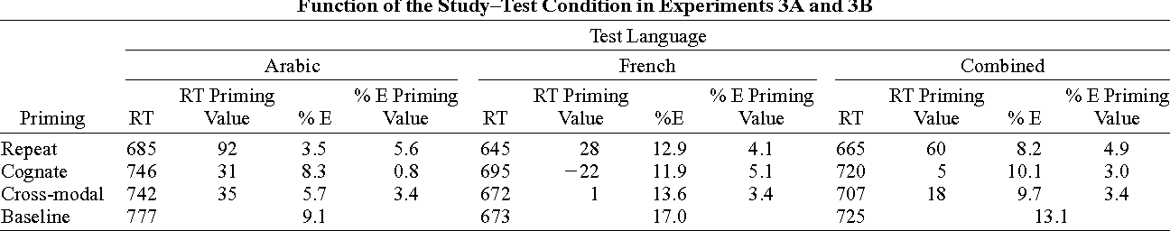 Table 2 Lexical Decision Latencies (RTs, in Milliseconds), Error Rates, and Priming Values for Bilingual Arabic/French Speakers as a Function of the Study–Test Condition in Experiments 3A and 3B