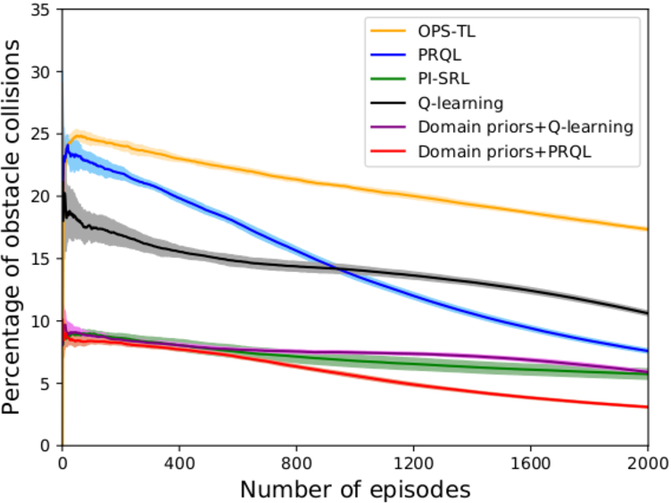 Figure 4 for Learning Transferable Domain Priors for Safe Exploration in Reinforcement Learning