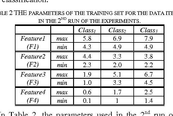 Figure 2 for Dempster-Shafer for Anomaly Detection