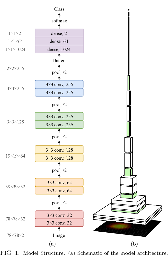 Figure 1 for Exploring the Deep Feature Space of a Cell Classification Neural Network