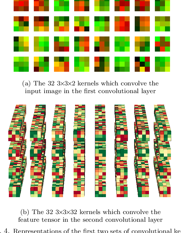 Figure 4 for Exploring the Deep Feature Space of a Cell Classification Neural Network