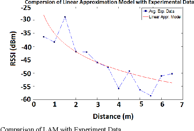 Figure 8 from A multi-step approach for RSSi-based distance