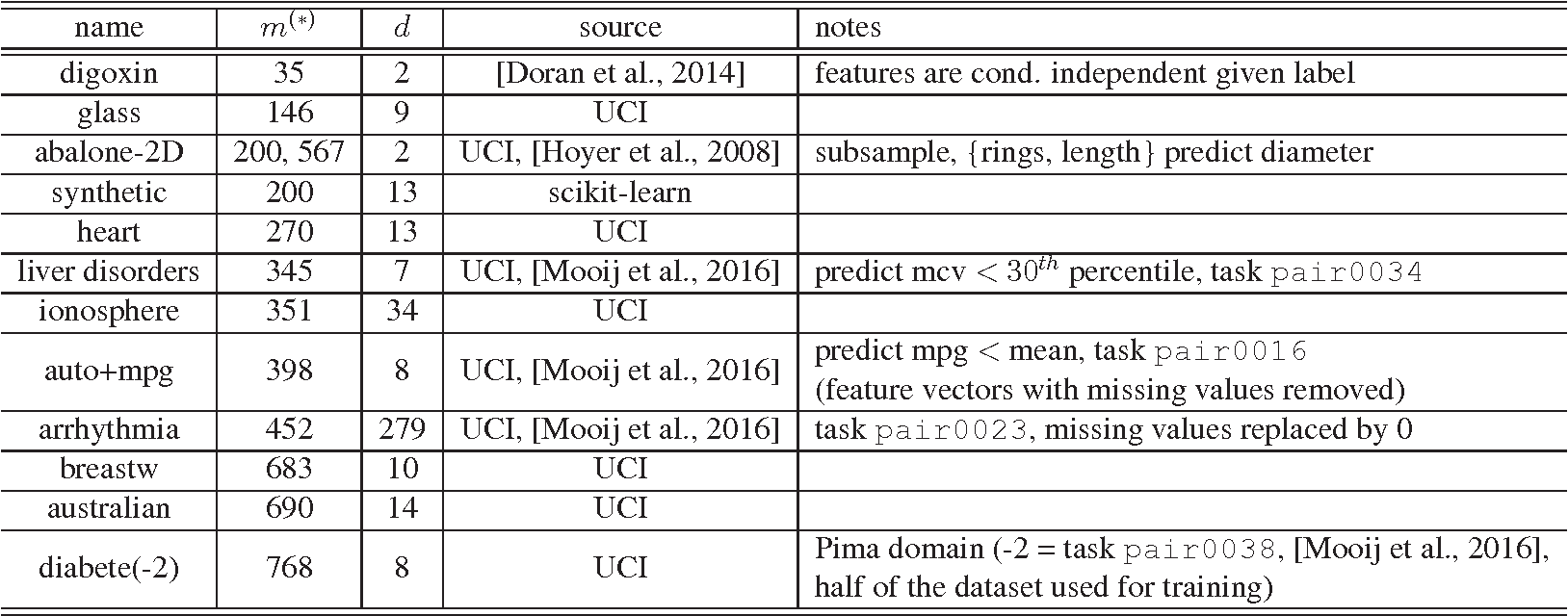 Figure 4 for The Crossover Process: Learnability and Data Protection from Inference Attacks