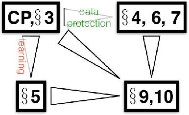 Figure 1 for The Crossover Process: Learnability and Data Protection from Inference Attacks