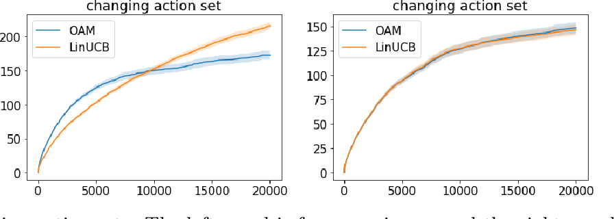Figure 2 for Adaptive Exploration in Linear Contextual Bandit