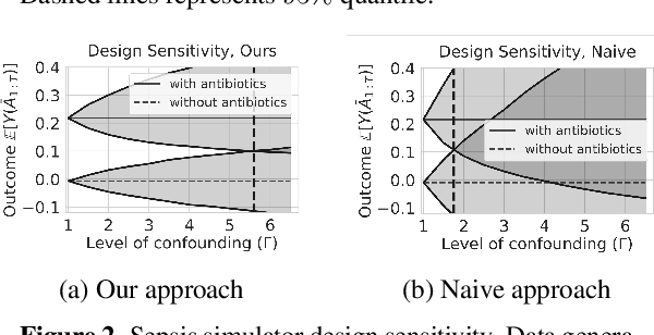 Figure 2 for Off-policy Policy Evaluation For Sequential Decisions Under Unobserved Confounding