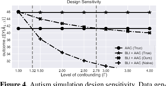 Figure 4 for Off-policy Policy Evaluation For Sequential Decisions Under Unobserved Confounding