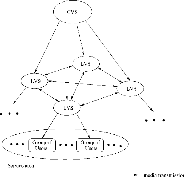 Fig. 1. A fully connected LVS network for VoD systems.
